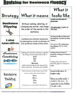 Revising Sentence Fluency-a bit advanced for Kindergarten but great for higher grades