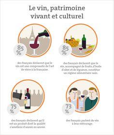 """Découvrez les derniers résultats du baromètre IFOP/Vin & Société: """"Les français et le vin"""". http://www.vinetsociete.fr/magazine/article/le-vin-l-atout-coeur-des-francais"""