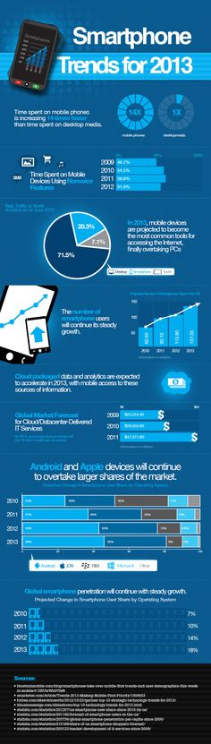 Infographic: Smartphone Trends for 2013