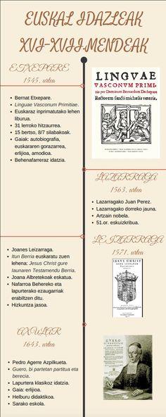 """Lorena Garciarena. """"Euskal idazleak. XVI - XVII Mendeak"""""""