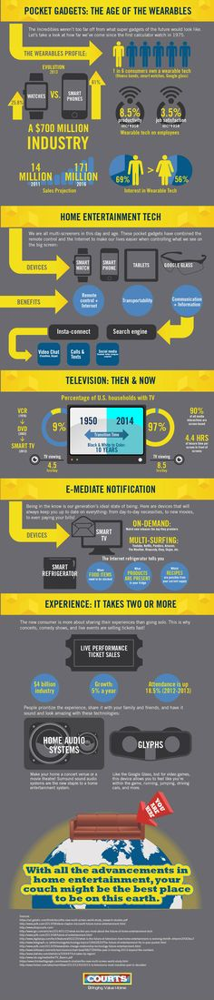 The Future of Home Entertainment: Never Leave Your Couch #infographic #Home #Technology