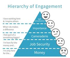 Applying Maslow's Hierarchy of Needs to Employee Engagement Customer Experience Quotes, Experience Map, Customer Journey Mapping, Customer Engagement, Employee Engagement, Customer Survey Questions, Customer Service, Design Thinking, Good Employee
