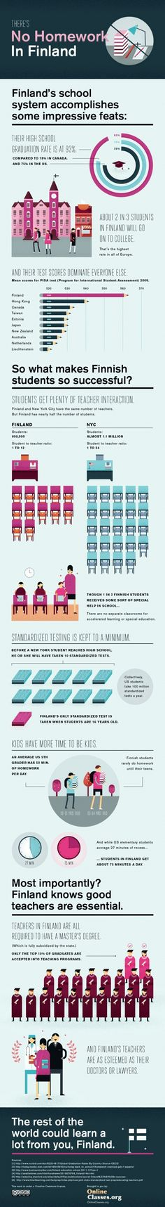 What You Should Know About Education In Finland...