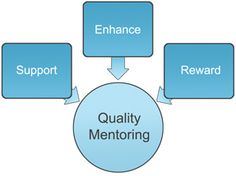 Establishing a Mentoring Culture
