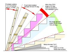 Angles for Different Types of Stairs - Architecture Admirers Loft Stairs, House Stairs, Stairs Architecture, Architecture Details, Stair Angle, Escalier Art, Ship Ladder, Stair Dimensions