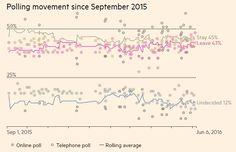 Brexit: Wat geven de peilingen aan en invloed op GBP - http://buff.ly/1X9RFJb - Your capital is at risk
