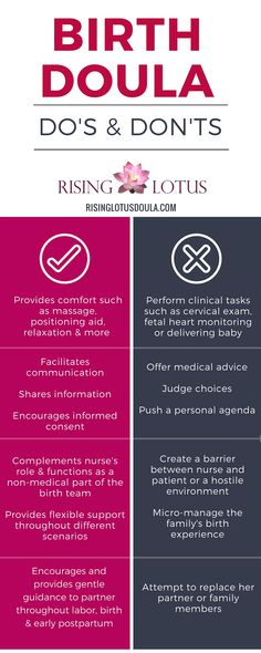 Infographic of what a professional birth doula does and doesn't do. | Rising Lotus Maternity Services