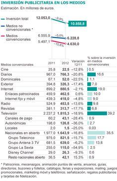 En España la internet superó por primera vez a los periódicos en inversión publicitaria