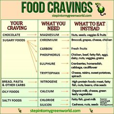 Food Cravings chart-  A craving is a signal from your body that your deficient in a nutrient. Here is a chart to help you recognize what cravings you have and  what you SHOULD eat for that craving!