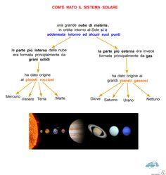 Schemi e Mappe di Astronomia: il Sistema Solare 2 Primary Education, Solar System, Bullet Journal, Coding, Gaia, Homeschooling, Notebook, Astronomy, Clouds