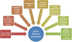 Good dispute resolution - From Reconciliation Australia