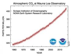 The Increase in Carbon Dioxide in the Earth's Atmosphere (Keeling's Curve) is Shown in This Ongoing Chart of Observations from the Mauna Loa Observatory. in Hawaii