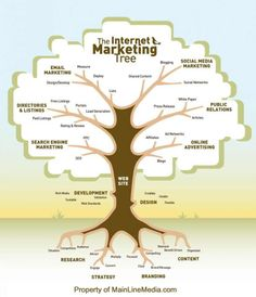 The Internet Marketing Tree: Are you using every branch? Can you think of any that are missing?  #marketing #socialmedia #infographic