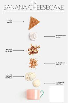 Sundae No. The Banana Cheesecake - Jeni's Splendid Ice Creams Poster-ized Sundae No. The Banana Cheesecake - Jeni's Splendid Ice CreamsPoster-ized Sundae No. The Banana Cheesecake - Jeni's Splendid Ice Creams Food Design, Web Design, Layout Design, Banana Design, Ice Cream Poster, Banana Cheesecake, Grafik Design, Food Illustrations, Editorial Design