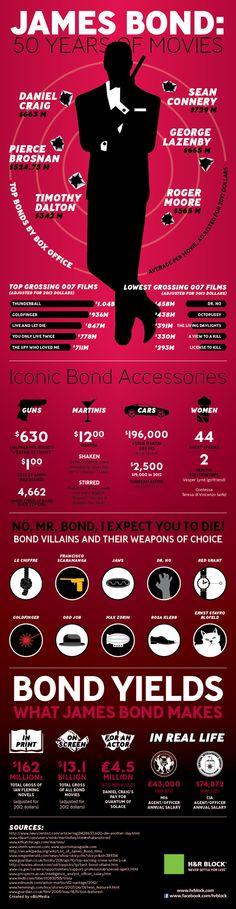 JAMES BOND 50 Years of Movie - http://www.coolinfoimages.com/infographics/james-bond-50-years-of-movie/