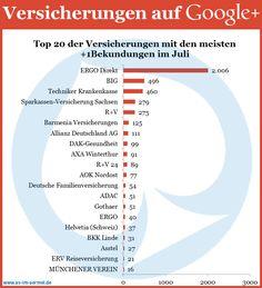 Versicherungen auf Google+ - Aktuelle Zahlen vom 1. August 2013 #Versicherung #GooglePlus #Studie