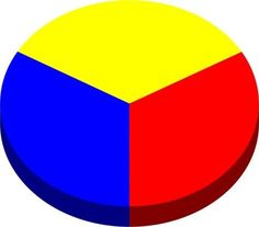 Ideas For Primary Color Art Projects Pictures Family Art Projects, Toddler Art Projects, Easy Art Projects, Mixing Primary Colors, Three Primary Colors, Secondary Color Wheel, Color Mixing Chart Acrylic, Watercolor Mixing, Watercolour