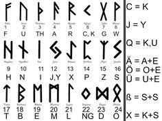 Runen Zahlen Buchstaben