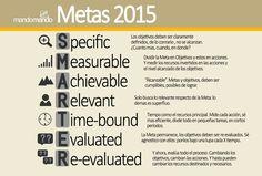 Metas 2015: de SMART a SMARTER #goals