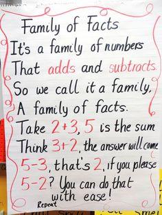 First Grade Wow: Life Size Fact Family Practice Teaching First Grade, First Grade Classroom, Math Classroom, Teaching Math, Maths, Classroom Ideas, Kindergarten Math, Teaching Ideas, Second Grade Math