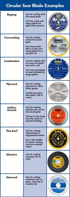 Circular Saw Blade Examples from Lowe's
