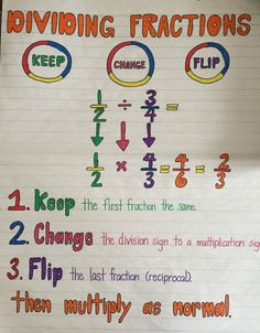 64 Best Math Anchor Charts 5th Grade images in 2018 | School, Math ...
