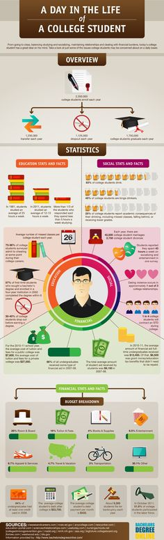 A day in the life of the average #college or #university #student. #Education #HigherEducation #StudentLife