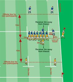 World Rugby Laws - World Rugby's Law Education Web Site: Law 19: Touch and Lineout