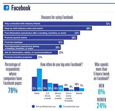 Facebook and Meeting Planners | Social Media content from Meetings Net Meeting Planner, Event Planners, Event Marketing, Get Excited, Social Media Content, Professional Development, Infographics, Conference, Insight
