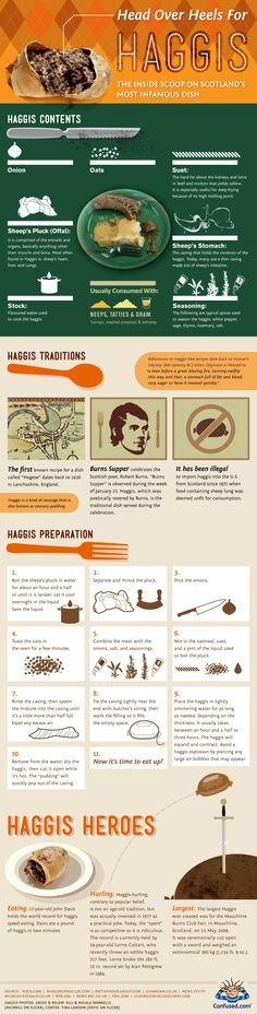 Inquiring minds want to know... Confused Infographic: Haggis - Column Five Media