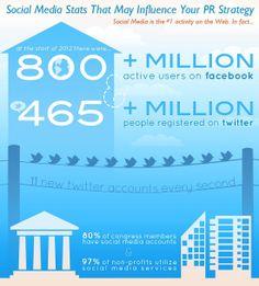 #SocialMedia is the #1 activity on the #web...