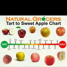 Apple Variety Chart