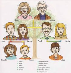 1 uncle 2 aunt 3 niece 4 nephew 5 cousin 6 mother-in-law 7 father-in-law 8 son-in-law 9 daughter-in-law 10 brother-in-law 11 sister-in-law Vocabulary Building, Grammar And Vocabulary, Vocabulary Activities, English Vocabulary, English Study, English Lessons, Learn English, Dictionary For Kids, English Language Learners