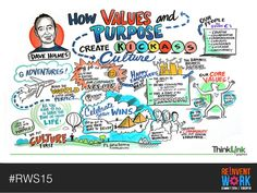 graphic recording - Google Search Our Values, Work Ethic, G Adventures, Mindset, Layouts, Communication, Wolf, Culture, Feelings