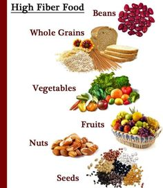 High fiber food. One of the most important helps for weight loss is eating high fiber foods. 25 for women.   It keeps you feeling full and satisfied.