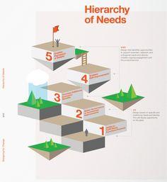 Hierarchy of Needs  http://www.roehampton-online.com/?ref=4231900  #careers #career #jobs #jobsearch #recruitment #work #employment #infographic