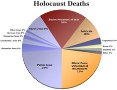 A pie chart representation shows the deaths of the Holocaust. Jews alone make up over of total deaths, however, Soviet prisoners of war and the category of ethnic poles, Ukrainians, and Belarusians also make up a large share. Political Prisoners, Prisoners Of War, Modern History, World History, Facts About The Holocaust, Polish Jews, Pie Graph, Cultura General, Believe