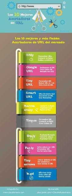 Los 10 Mejores acortadores de URL