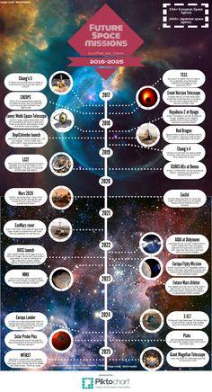 Future Space Missions by NASA, ESA, JPL, and JAXA.