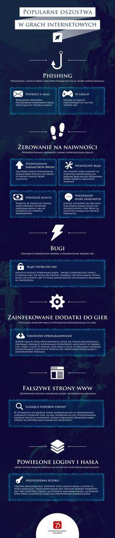 oszustwa w grach infografika