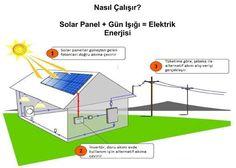 Geleceğinizin Yatırımı : Güneş Enerjisinden Elektrik Üretimi Nasıl Yapılır
