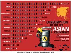 energy consumption china - Google Search
