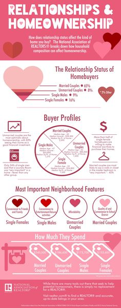 infographic basically no one wants to date that guy living with mom stability and infographic - Valentine Real Estate
