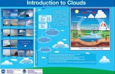 Cloud lessons and printables. This website  gives diagrams for the water cycle and teaches about the different types of clouds. Students can take the handout of the clouds and hold them up to the sky and decide which types of clouds are outside fairly easily!