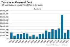 Voluntary donations to pay down the US debt aren't really pulling in much money.