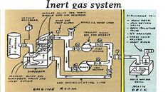 What is Inert Gas or IG and its composition , source of generation and types in detail ?
