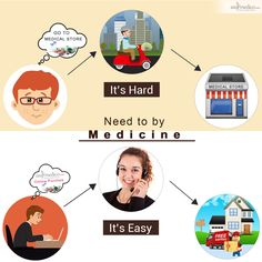 Feel the comfort of buying medicines online at https://www.easymedico.com/ and get medicines delivered to your door step. It's convenient. It's safe. It's easy #onlinepharmacy