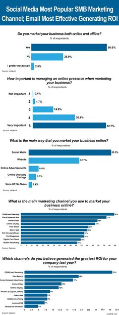 More than half of US SMB's surveyed by Vistaprint revealed that social media is their primary digital marketing channel. But is it also the most effective digital marketing channel in terms of generating ROI? Apparently not according to a poll conducted by the NYAMA/BrandSpark American in partnership with software provider Depresy. The latter reported that email marketing, by far, outperforms social media when it comes to ROI. More detail: http://joopcrijk.com/smb-digital-marketing-channels/
