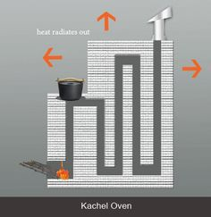 In a Kachel oven, smoke from the fire is channeled through a labyrinth of passages, warming the bricks from which the oven is constructed. After cooking on it in the evening, the heat is radiated out passively through the night.