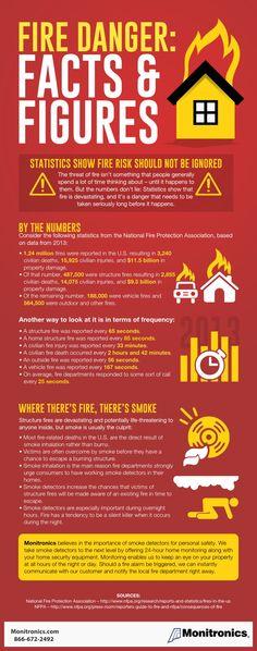 Monitronics Fire Danger Facts and Figures